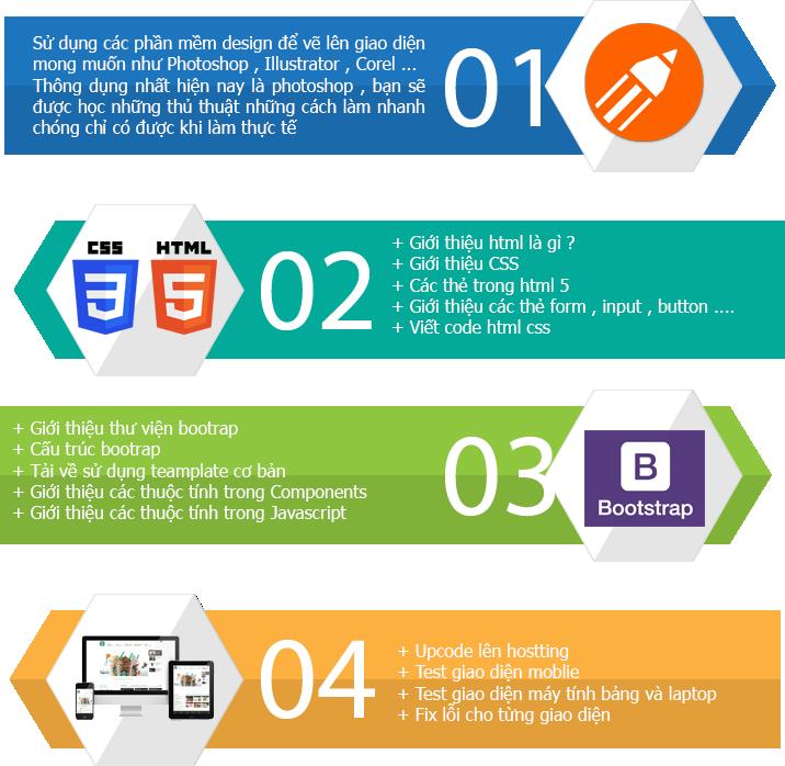 học html và css cơ bản tại hà nội