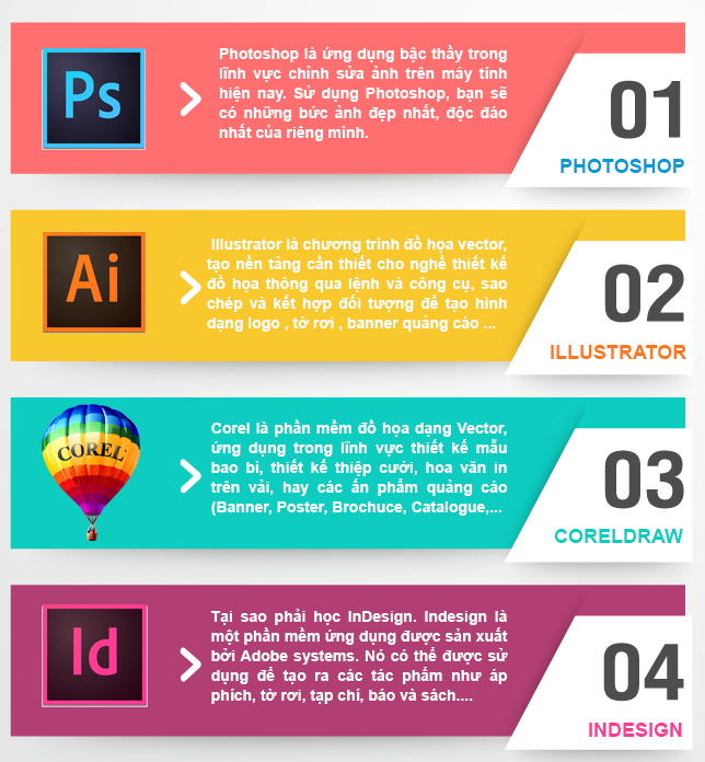Đào tạo thiết kế đồ họa in ấn uy tín tại Cần Giờ